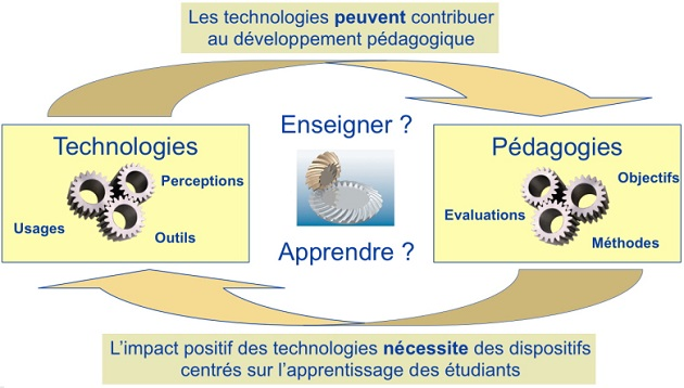 La technologie au service de la p dagogie edupronet - Se couper le frein du gland soit meme ...